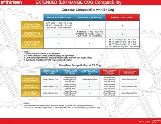 E-THIRTEEN Pignon EX Cog SRAM Rouge